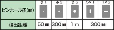 使用针孔板时的检测距离